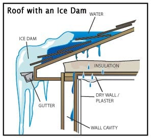 Diagram showing how an ice dam can cause issues.